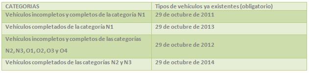 homologación de vehículos completados